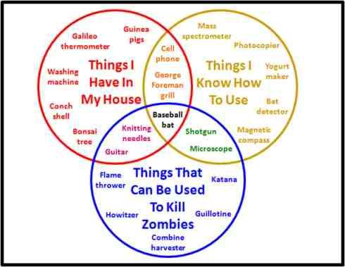 A Zombie Venn Diagram