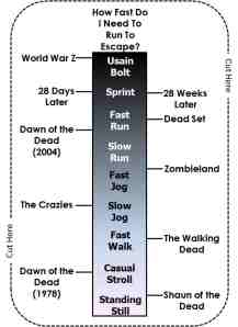 Zombies don't just come in fast and slow varieties. Instead, they can move at all sorts of different paces depending on where they come from. So then, does the speed you need to move to get away from them. Use this handy zombie-speed check diagram to help work out how fast you need to run to escape any zombies you meet.