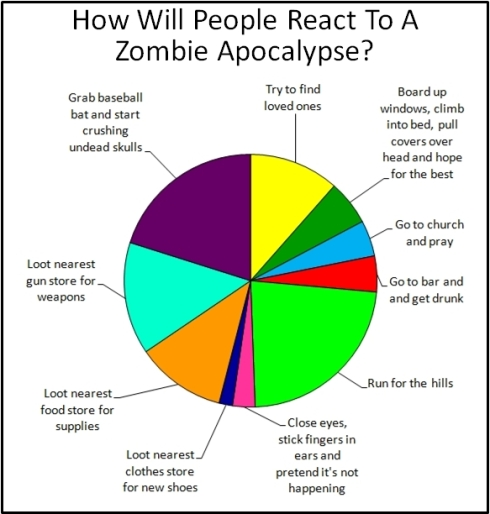 A pie chart showing how people might react to a zombie apocalypse. The larger the coloured slice, the greater the proportion of people who might react that way.